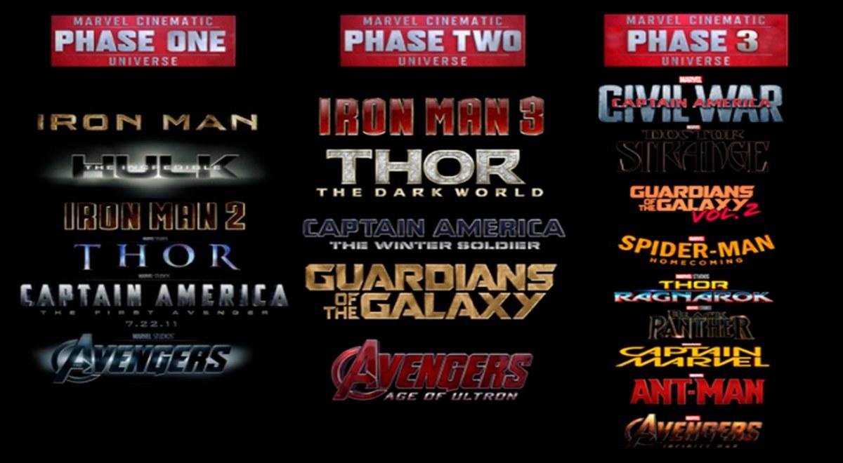 Marvel Orden Cronologico Del Universo Cinematografico Hasta