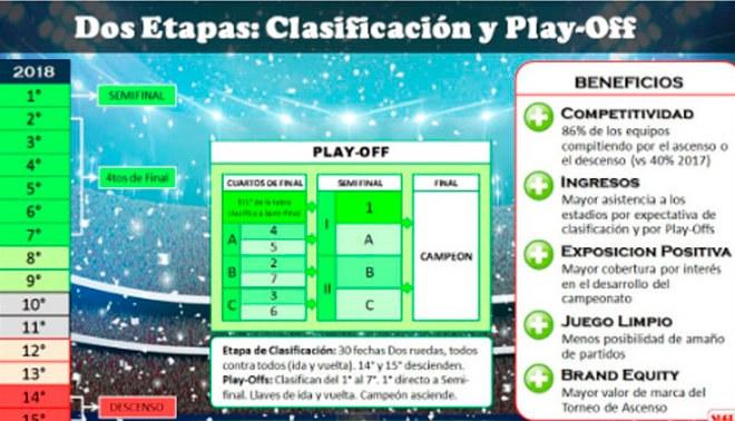 Segunda División: Así se jugará el nuevo formato del torneo de ascenso