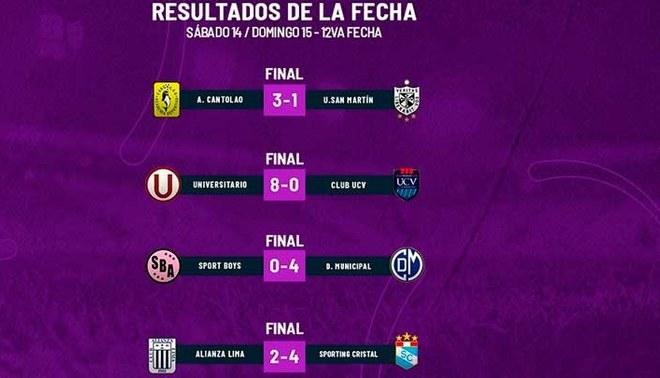 Universitario lidera en la tabla de posiciones del Fútbol Femenino