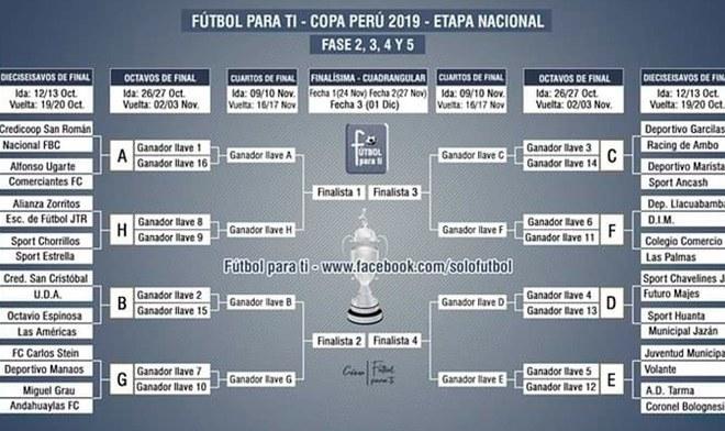Copa Perú 2019.