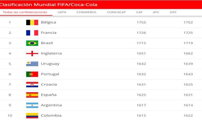 Selección peruana, Ranking FIFA