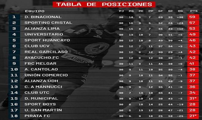 Tabla Liga 1